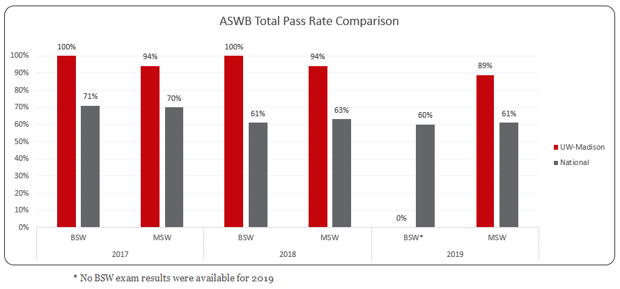 Graph describing the last three years of ASWB exam results