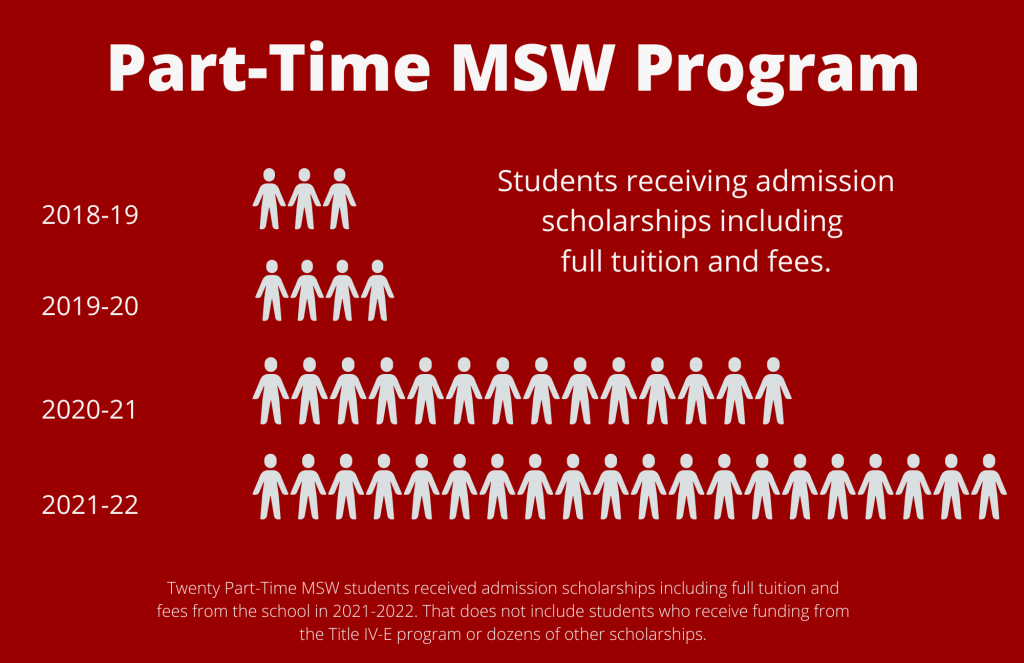 Red poster with white lettering: 20 part-time MSW students receive full-ride admission scholarships in 2021